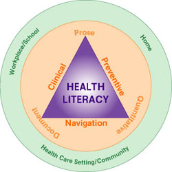 figure of health literacy