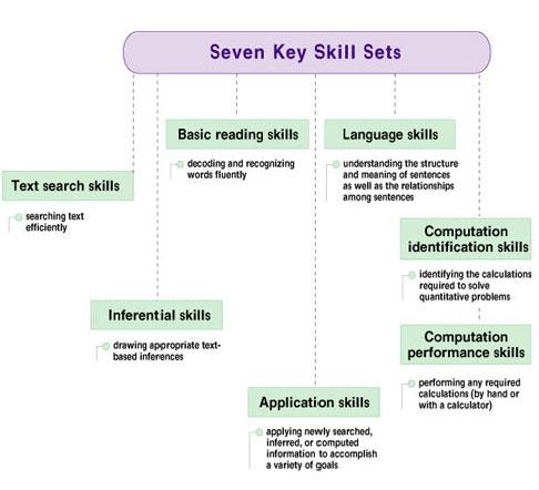 Seven Key Skills Sets