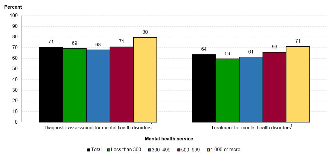 Nces Blog Explore Data On Mental Health Services In K 12 Public