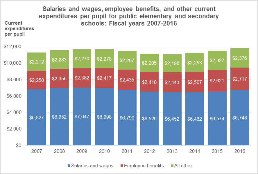 In Contrast The Proportion Of Employee Benefits In Current Expenditures Per Pupil Increased From 20 4 Percent In Fy  9 Percent In Fy 16