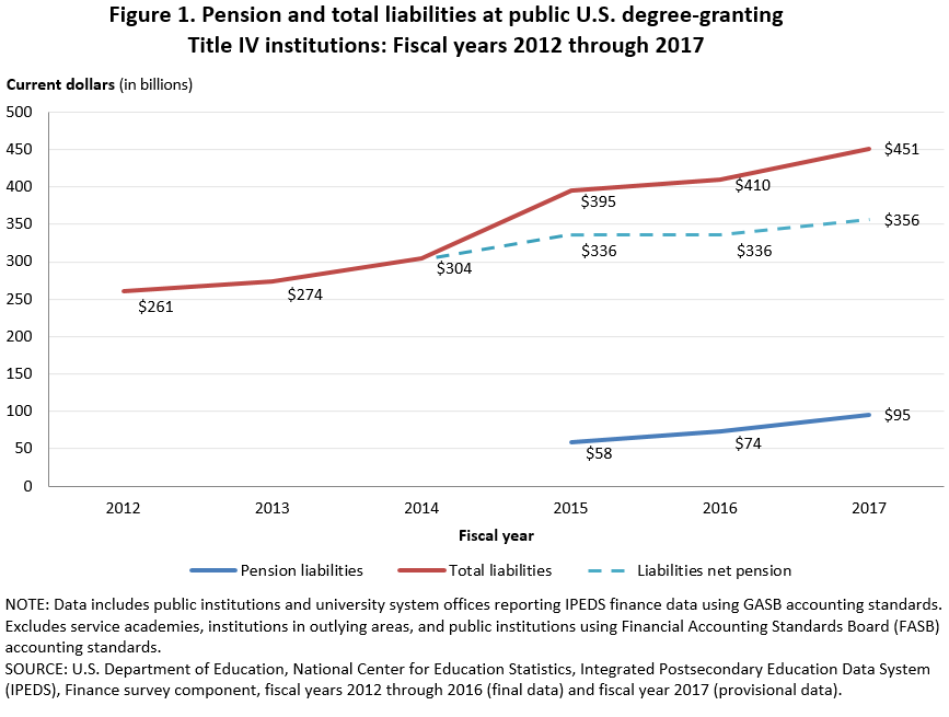 More Fun With Numbers Nces Releases >> Nces Blog National Center For Education Statistics
