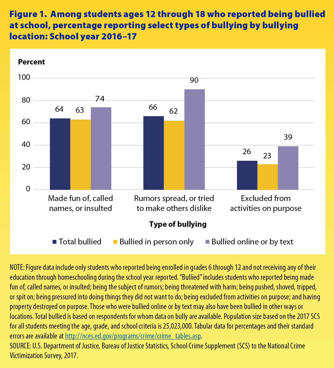 Nces Releases Condition Of Education >> Nces Blog National Center For Education Statistics