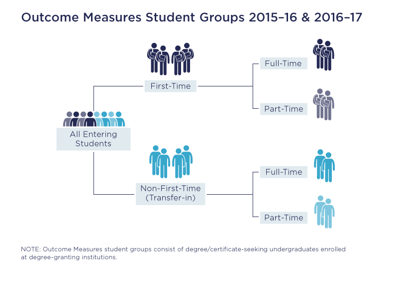Outcome Measures Student Groups 2015-16 & 2016-17
