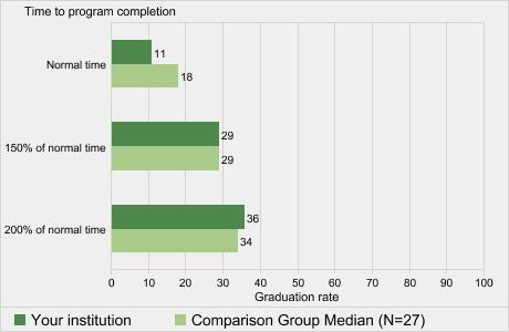 Graduation rates of full-time, first-time degree/certificate-seeking undergraduates within normal time, and 150% and 200% of normal time to completion: 2014 cohort