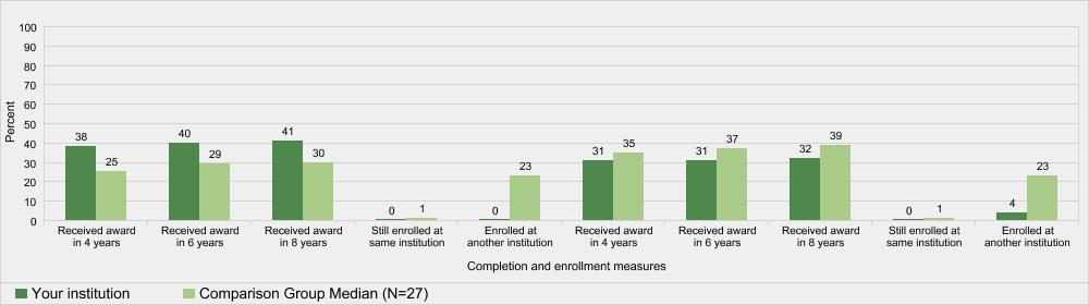 Award and enrollment rates of first-time, full-time, degree/certificate-seeking undergraduates after 8 years of entry, by Pell status: 2010-11 cohort