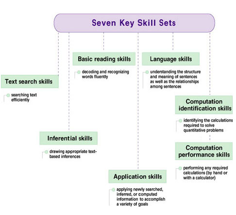 what is the meaning of key skills in a resume synonyms