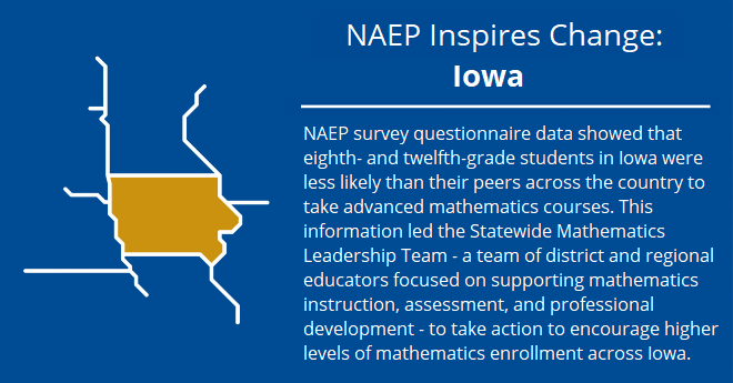 NAEP Inspires Change, Iowa: NAEP survey questionnaire data showed that eighth- and twelfth-grade students in Iowa were less likely than their peers across the country to take advanced mathematics courses. This information led the Statewide Mathematics Leadership Team-a team of district and regional educators focused on supporting mathematics instruction, assessment, and professional development-to take action to encourage higher levels of mathematics enrollment across Iowa.