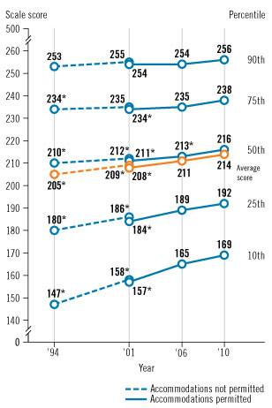 Image of a graphic showing trend in fourth-grade NAEP U.S. history average scores and percentile scores.