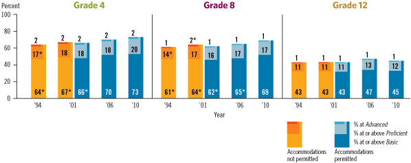 Image of a graphic showing trend in fourth-, eighth-, and twelfth-grade NAEP U.S. history achievement-level results.