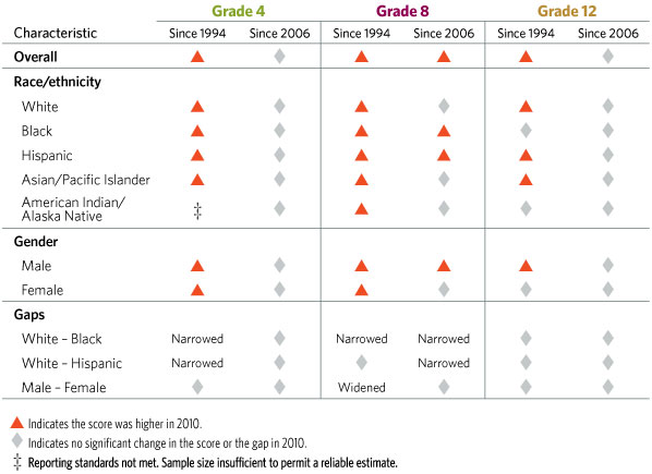 Image of a table showing U.S. History score increases in 2010 by grade and student group.