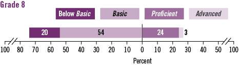Image of a horizontal achievement-level bar chart for grade 8. In 2011, percent of students scoring below Basic = 20; at Basic = 54; at Proficient = 24; at Advanced = 3.
