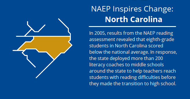 NAEP Inspires Change, North Carolina: In 2005, results from the NAEP reading assessment revealed that eighth grade students in North Carolina scored below the national average. In response, the state deployed more than 200 literacy coaches to middle schools around the state to help teachers reach students with reading difficulties before they made the transition to high school.