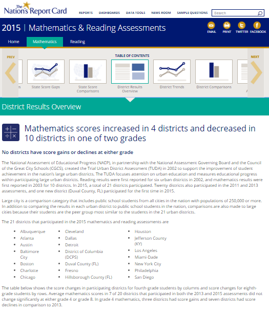2015 TUDA Mathematics and Reading Grades 4 and 8