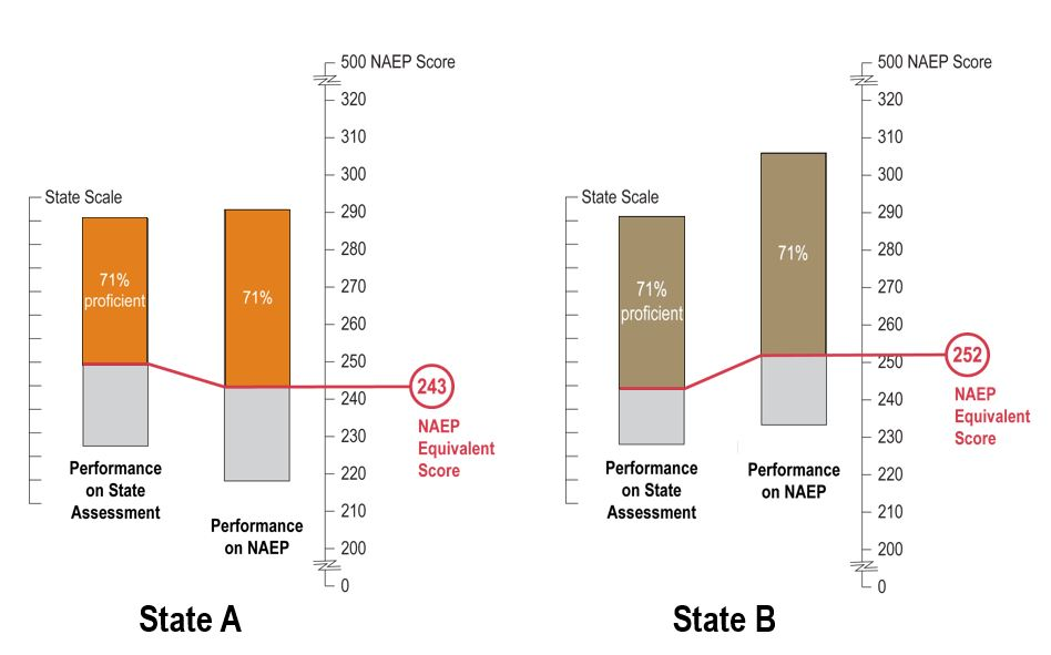 "The graph shows four vertical bars in two separate charts. On both charts the x axis to the left is titled ""State Scale."" On both charts the x axis to the right is titled ""500 NAEP Score."" The Y axis for the first vertical bar is labeled ""Performance on State Assessment."" The Y axis for the second vertical bar is labeled ""Performance on NAEP.""  The two charts are comparing State A and State B. In the first chart, which represents State A, the column shows that 71 percent of students scored at or above the Proficiency cut point on its state assessments in a given subject and grade. The second column in the chart shows where State A would fall on the NAEP scale at 71 percent, which is at the NAEP equivalent score of 243. The same process is done for State B in the second chart. In the first column it shows where 71 percent of students in State B have scored at or above Proficient on the state exam. In the second column it shows that students scored at or above 252 on the NAEP equivalent score scale. These two charts show how two states can meet 71 percent of proficiency on their state standards but not be equivalent when mapped against NAEP's proficiency standards."