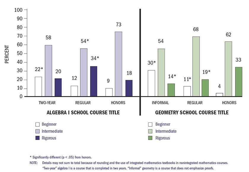 "This is a vertical bar graph that is split into two sections: ""Algebra 1 School Course Title"" on the left and ""Geometry School Course Title"" on the right. The Algebra section shows the percentage of classes classified as Two-Year, Regular and Honors, compared to the actual rigor of each course. In two-year classes, 22% were beginner, 58% were intermediate, and 20% were rigorous. In courses labeled as ""Regular,"" 12% were beginner, 54% were intermediate and 34% were rigorous. In courses classified as ""Honors,"" 9% were beginner, 73% were intermediate, and 18% were rigorous. The Geometry sections shows a similar trend. In geometry courses classified as ""Informal,"" 30% were beginner, 54% were intermediate and 14% were rigorous. In courses labeled Regular, 11% were beginner, 68% were intermediate and 19% were rigorous. In honors courses, 4% were beginner, 62% were intermediate and 33% were rigorous."