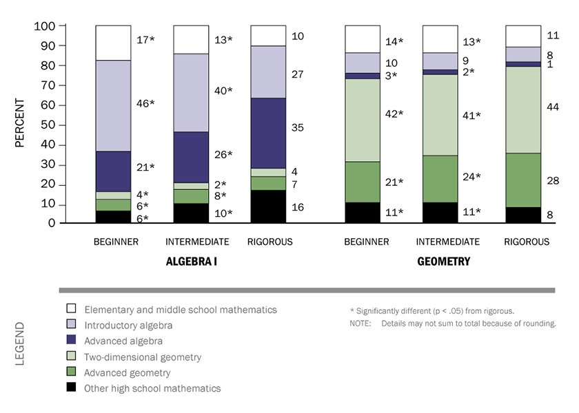 "This vertical bar graph shows how Beginner, Intermediate, and Rigorous Algebra 1 and Geometry classes differ in content. The first column, labeled ""Beginner Algebra 1,"" shows that 17 percent of classes are made up of elementary and middle school mathematics, 46 percent introductory algebra, 21 percent advanced algebra, 4 percent two dimensional geometry, 6 percent advanced geometry and 6 percent other high school mathematics. The second column, Intermediate Algebra 1, shows that 13 percent of classes are made up of elementary and middle school mathematics, 40 percent introductory algebra, 26 percent advanced algebra, 2 percent two dimensional geometry, 8 percent advanced geometry and 10 percent other high school mathematics. The third column, Rigorous Algebra 1, shows that 10 percent of classes are made up of elementary and middle school mathematics, 27 percent introductory algebra, 35 percent advanced algebra, 4 percent two dimensional geometry, 7 percent advanced geometry and 16 percent other high school mathematics. In Geometry, the first column, Beginner Geometry, shows that 14 percent of classes are made up of elementary and middle school mathematics, 10 percent introductory algebra, 3 percent advanced algebra, 42 percent two dimensional geometry, 21 percent advanced geometry and 11 percent other high school mathematics. The second geometry column, Intermediate Geometry, shows that 13 percent of classes are made up of elementary and middle school mathematics, 9 percent introductory algebra, 2 percent advanced algebra, 41 percent two dimensional geometry, 24 percent advanced geometry and 11 percent other high school mathematics. The third geometry column, Rigorous Geometry, shows that 11 percent of classes are made up of elementary and middle school mathematics, 8 percent introductory algebra, 1 percent advanced algebra, 44 percent two dimensional geometry, 28 percent advanced geometry and 8 percent other high school mathematics."