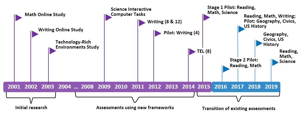 NAEP - Digitally Based Assessments