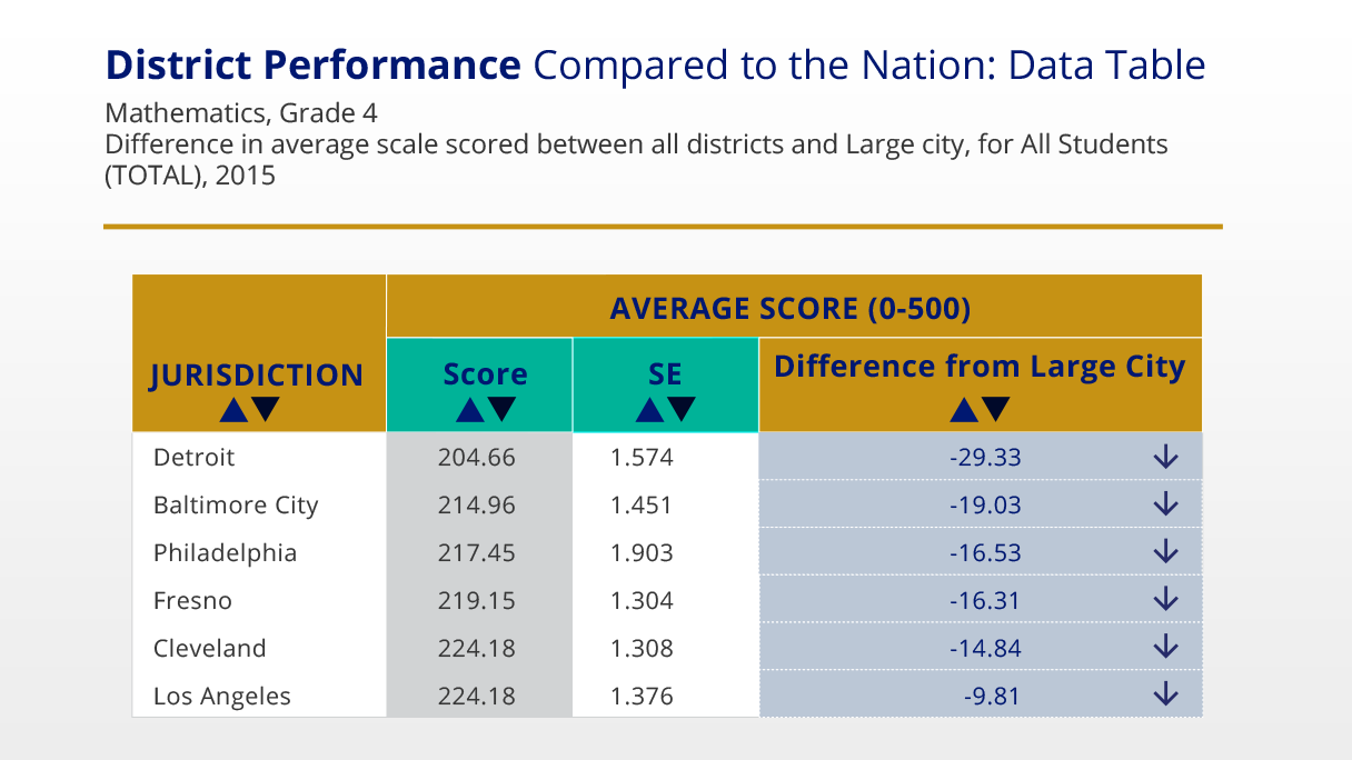 District Profiles tool displaying select district performance compared to the nation.