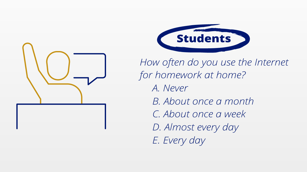 Students. How often do you use the Internet for homework at home? A. Never B. About once a month C. About once a week D. Almost every day E. Every day.