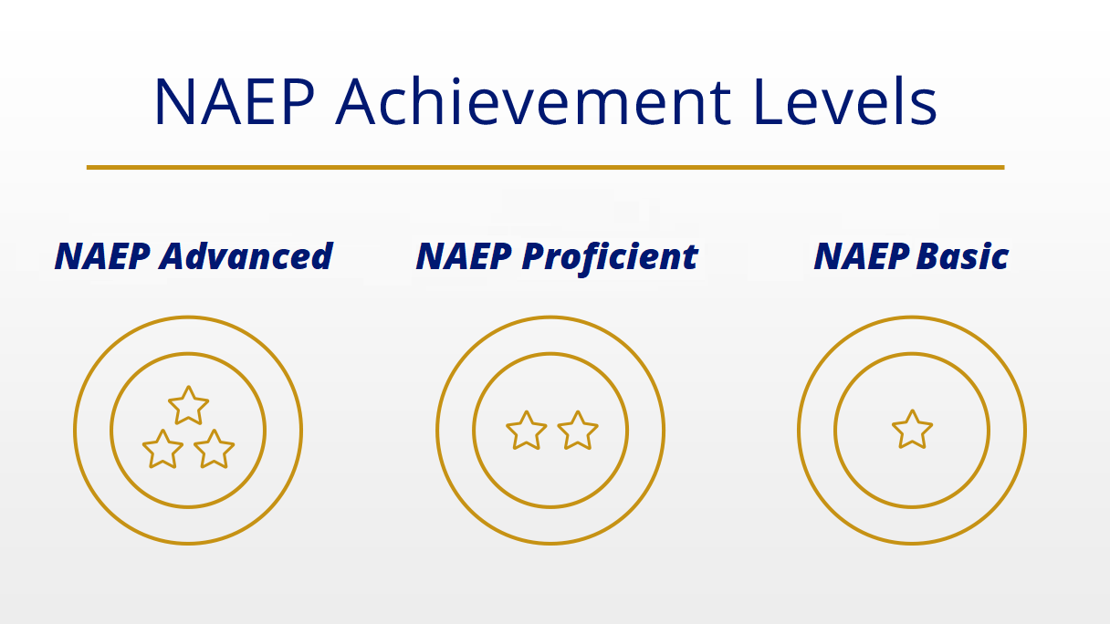 NAEP Achievement Levels: NAEP Basic, NAEP Proficient, NAEP Advanced