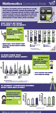 Math Curriculum Study Highlights Infographic