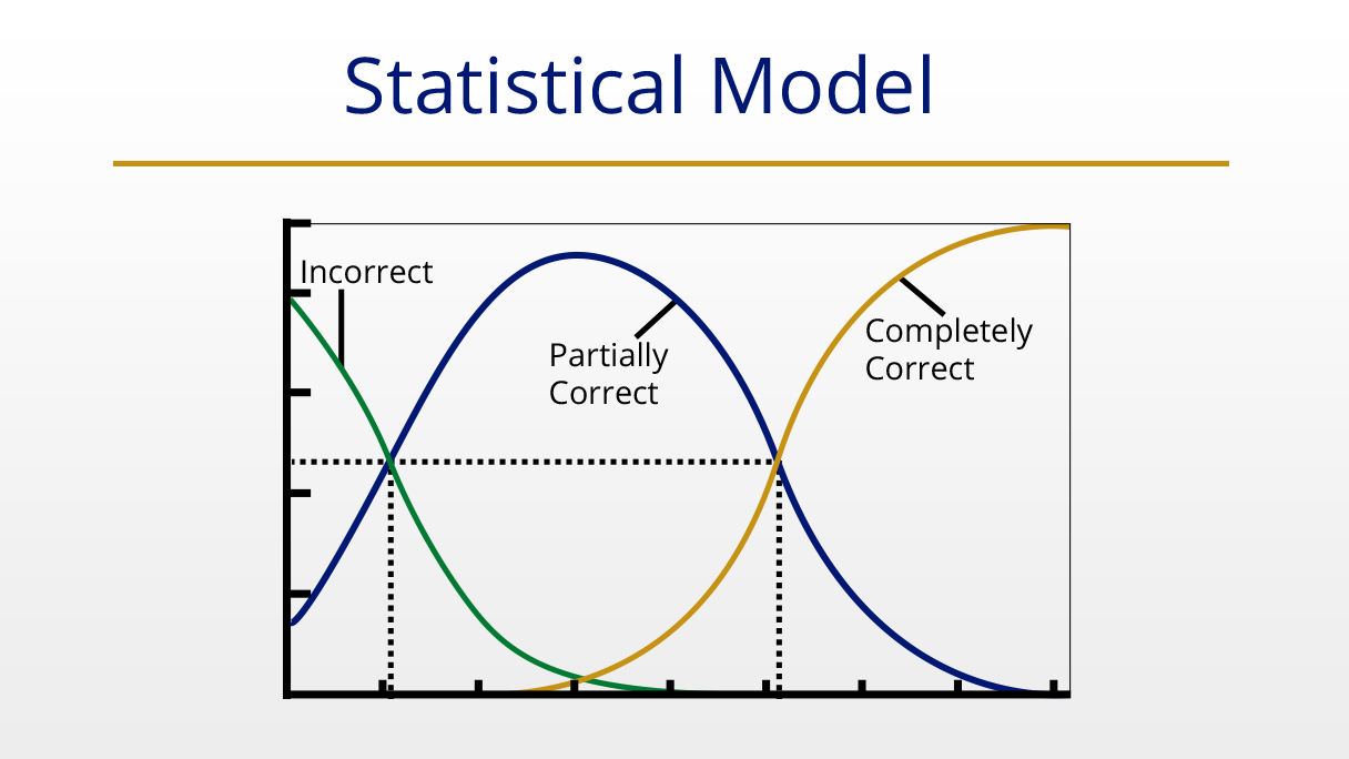 Statistical model used in NAEP assessments.