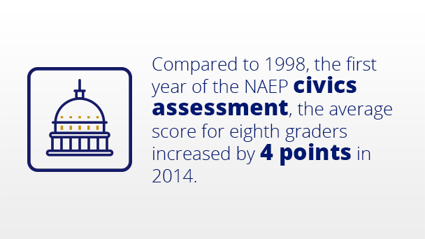 Compared to 1998, the first year of the civics assessment, the average score for eighth-graders increased by 4 points in 2014.