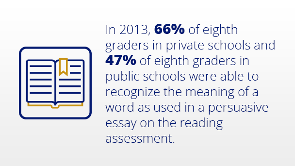 In 2013, 66% of eighth graders in private schools and 47% of eighth graders in public schools were able to recognize the meaning of a word as used in a persuasive essay on the reading assessment.