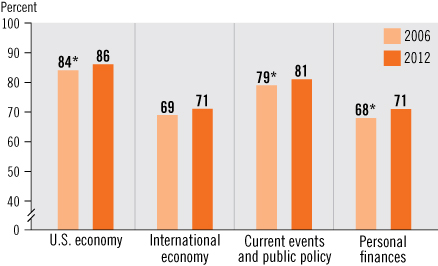 Image of a bar chart showing percentage of students that agree economic-related courses help them understand various topic. For U.S. economy, the percentage in 2006 = 84, significantly different from 2012, in 2012 = 86. For International economy, the percentage in 2006 = 69, in 2012 = 71. For Current events and public policy, the percentage in 2006 = 79, significantly different from 2012, in 2012 = 81. For Personal finances, the percentage in 2006 = 68, significantly different from 2012, in 2012 = 71.