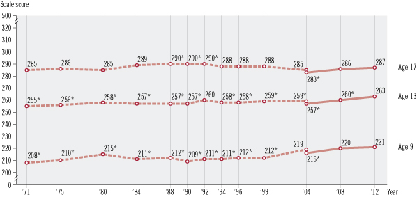 Image of a line graph with three horizontal lines showing average scores for age 9, age 13, and age 17 students. The X axis is labeled year and shows various years from 1971 through 2012. The Y axis is labeled scale score and shows a range of scores from 0 to 500. Each horizontal line consists of two assessment variations: original assessment format and revised assessment format. There are two data points in the transition year between original and revised formats. For Reading age 9: The original format was used, In 1971 = 208, significantly different from 2012; In 1975 = 210, significantly different from 2012; In 1980 = 215, significantly different from 2012; In 1984 = 211, significantly different from 2012; In 1988 = 212, significantly different from 2012; In 1990 = 209, significantly different from 2012; In 1992 = 211, significantly different from 2012; In 1994 = 211, significantly different from 2012; In 1996 = 212, significantly different from 2012; In 1999 = 212, significantly different from 2012; In 2004 = 219; The revised format was used, In 2004 = 216, significantly different from 2012; In 2008 = 220; and In 2012 = 221. For Reading age 13: The original format was used, In 1971 = 255, significantly different from 2012; In 1975 = 256, significantly different from 2012; In 1980 = 258, significantly different from 2012; In 1984 = 257, significantly different from 2012; In 1988 = 257, significantly different from 2012; In 1990 = 257, significantly different from 2012; In 1992 = 260; In 1994 = 258, significantly different from 2012; In 1996 = 258, significantly different from 2012; In 1999 = 259, significantly different from 2012; In 2004 = 259, significantly different from 2012; The revised format was used, In 2004 = 257, significantly different from 2012; In 2008 = 260, significantly different from 2012; and In 2012 = 263. For Reading age 17: The original format was used, In 1971 = 285; In 1975 = 286; In 1980 = 285; In 1984 = 289; In 1988 = 290, significantly d