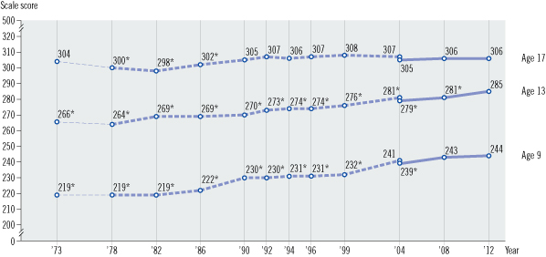 Image of a line graph with three horizontal lines showing average scores for age 9, age 13, and age 17 students. The X axis is labeled year and shows various years from 1973 through 2012. The Y axis is labeled scale score and shows a range of scores from 0 to 500. Each horizontal line consists of three assessment variations: original assessment format, and revised assessment format, and extrapolated data. There are two data points in the transition year between original and revised formats. For Mathematics age 9: The scores were extrapolated In 1973 = 219, significantly different from 2012; The original format was used, In 1978 = 219, significantly different from 2012; In 1982 = 219, significantly different from 2012; In 1986 = 222, significantly different from 2012; In 1990 = 230, significantly different from 2012; In 1992 = 230, significantly different from 2012; In 1994 = 231, significantly different from 2012; In 1996 = 231, significantly different from 2012; In 1999 = 232, significantly different from 2012; In 2004 = 241; The revised format was used, In 2004 = 239, significantly different from 2012; In 2008 = 243; and In 2012 = 244. For Mathematics age 13: The scores were extrapolated In 1973 = 266, significantly different from 2012; The original format was used, In 1978 = 264, significantly different from 2012; In 1982 = 269, significantly different from 2012; In 1986 = 269, significantly different from 2012; In 1990 = 270, significantly different from 2012; In 1992 = 273, significantly different from 2012; In 1994 = 274, significantly different from 2012; In 1996 = 274, significantly different from 2012; In 1999 = 276, significantly different from 2012; In 2004 = 281, significantly different from 2012; The revised format was used, In 2004 = 279, significantly different from 2012; In 2008 = 281, significantly different from 2012; and In 2012 = 285. For Mathematics age 17: The scores were extrapolated In 1973 = 304; The original format was used, In 1978 = 300, 