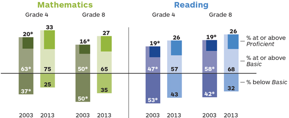 The image shows 2 vertical bar graphs: one for mathematics and one for reading. Each graph contains 4 layered bars. The X axis in each graph indicates the grade and the year for each bar. The Y axis indicates the percent of students below the Basic level, at the Basic level, and at or above the Proficient level. In mathematics at grade 4: The percentage of students scoring below Basic in 2003 was 37, significantly different from the percentage of students at this level in 2013 which was 25. The percentage of students scoring at or above Basic in 2003 was 63, significantly different from the percentage of students at this level in 2013 which was 75.  The percentage of students scoring at or above Proficient in 2003 was 20, significantly different from the percentage of students at this level in 2013 which was 33. In mathematics at grade 8: The percentage of students scoring below Basic in 2003 was 50, significantly different from the percentage of students at this level in 2013 which was 35. The percentage of students scoring at or above Basic in 2003 was 50, significantly different from the percentage of students at this level in 2013 which was 65. The percentage of students scoring at or above Proficient in 2003 was 16, significantly different from the percentage of students at this level in 2013 which was 27. In reading at grade 4: The percentage of students scoring below Basic in 2003 was 53, significantly different from the percentage of students at this level in 2013 which was 43. The percentage of students scoring at or above Basic in 2003 was 47, significantly different from the percentage of students at this level in 2013 which was 57. The percentage of students scoring at or above Proficient in 2003 was 19, significantly different from the percentage of students at this level in 2013 which was 26. In reading at grade 8: The percentage of students scoring below Basic in 2003 was 42, significantly different from the percentage of students at this level in 2013 which was 32. The percentage of students scoring at or above Basic in 2003 was 58, significantly different from the percentage of students at this level in 2013 which was 68. The percentage of students scoring at or above Proficient in 2003 was 19, significantly different from the percentage of students at this level in 2013 which was 26.