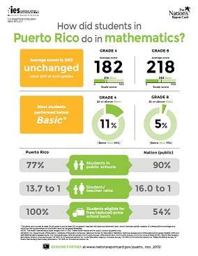 The Nation's Report Card: 2013 Puerto Rico Mathematics Report