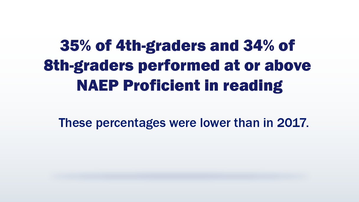 Reading Stat Facts. 35% of 4th-graders and 34% of 8th-graders performed at or above NAEP Proficient in reading. These percentages were lower than in 2017.