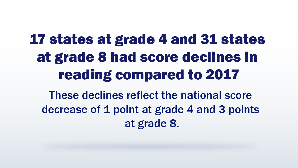 17 states at grade 4 and 31 states at grade 8 had score declines in reading compared to 2017. These declines reflect the national score decrease of 1 point at grade 4 and 3 points at grade 8.