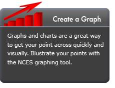 Create a Graph. Graphs and charts are a great way to get your point across quickly and visually. Illustrate your points with the NCES graphing tool.