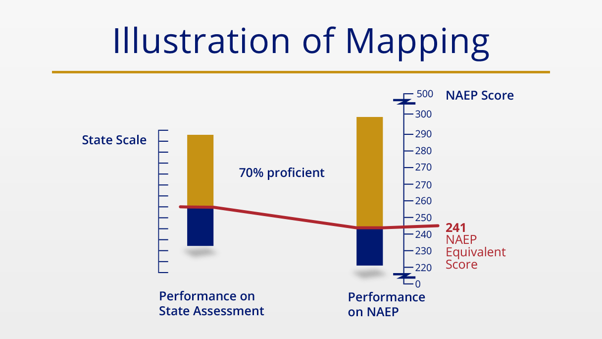 Illustration of State Mapping.