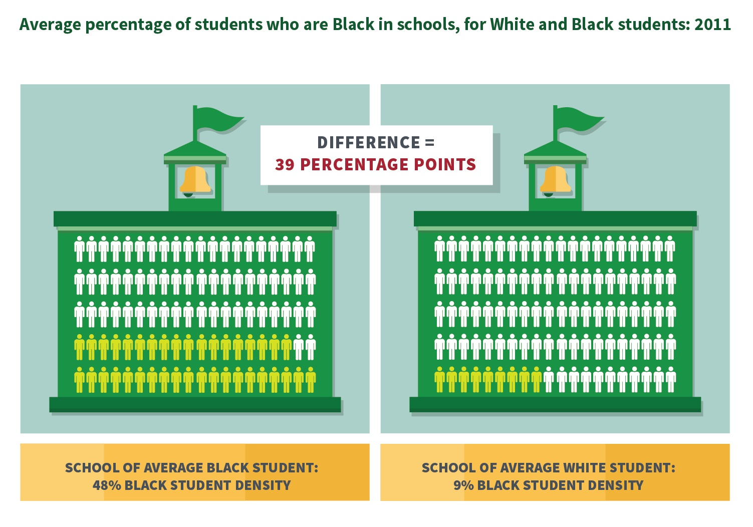 Average percentage of students who are Black in schools, for White and Black students: 2011 graphic.