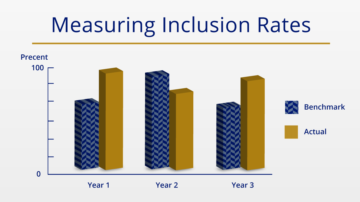 NAEP Measuring Inclusion Rates Image