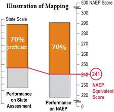 Illustration of State Mapping. If State A reports that 70 percent of its students in the NAEP sample of schools meet the state's standard for Proficient and if 70 percent of the students in the NAEP samples score higher than 241 on the NAEP scale, then 241 is the NAEP scale equivalent for that state's standard.