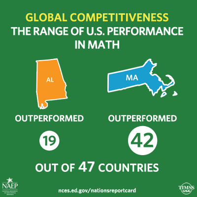 Global Competitiveness Math