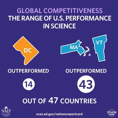 Global Competitiveness Science