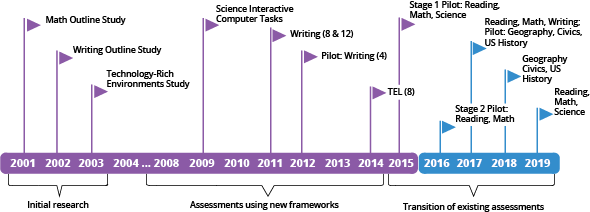 The image is that of a timeline stretching from the year 2001 to 2019 which shows the following information: Initial research regarding digitally based assessments included the Math Outline Study, which was done in 2001; the Writing Outline, which was done in 2002; and the Technology-Rich Environments Study which was done in 2003. Assessments using new frameworks included Science Interactive Computer Tasks in 2009, Writing at grades 8 and 12 in 2011, a Writing pilot at grade 4 in 2012, the TEL assessment at grade 8 in 2014, and Stage 1 pilots in Reading, Math, and Science in 2015. Plans for the transition of existing assessments to digitally based assessments include a Stage 2 pilot for Reading and Math in 2016; Reading, Math, and Writing assessments in 2017, as well as pilots for Geography, Civics, and U.S. History; Geography, Civics, and U.S. History assessments in 2018; and Reading, Math, and Science assessments in 2019.