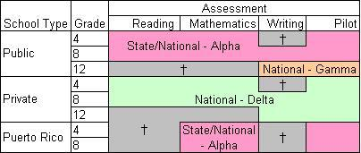 Components of the NAEP 2007 Samples