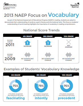 The Nation's Report Card: Vocabulary Results from the 2013 Reading Assessment