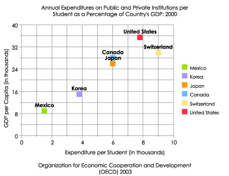 annual expenditures on public and private institutions per student and as a percentage of countrys gdp - Scatter Plot Worksheet