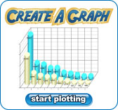 Build your own chart or graph with ease and 5 different chart options.