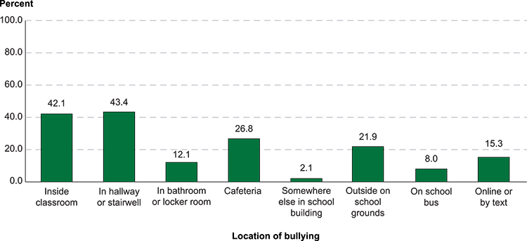 Figure 10.3. Among students ages 12–18 who reported being bullied at school during the school year, percentage who reported being bullied in various locations: 2017