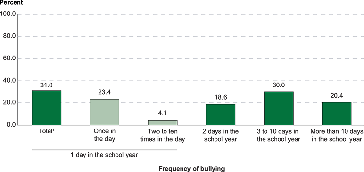 Figure 10.4. Among students ages 12–18 who reported being bullied at school during the school year, percentage reporting various frequencies of bullying: 2017