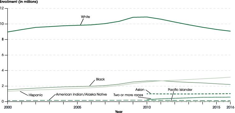 New Nces Study Examines Black White >> Indicator 20 Undergraduate Enrollment